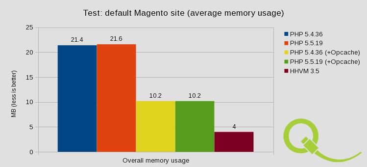 Test: Default Magento site - Memory usage
